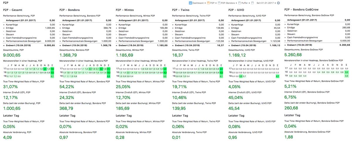 P2P Übersicht mit 1000 Euro Zinseinnahmen in Portfolio Performance