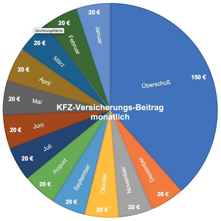 KFZ-Versicherungs-Beitrag monatlich auf extra Rücklagenkonto sparen