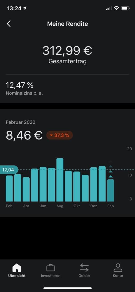 Mintos App monatliche Einnahmen