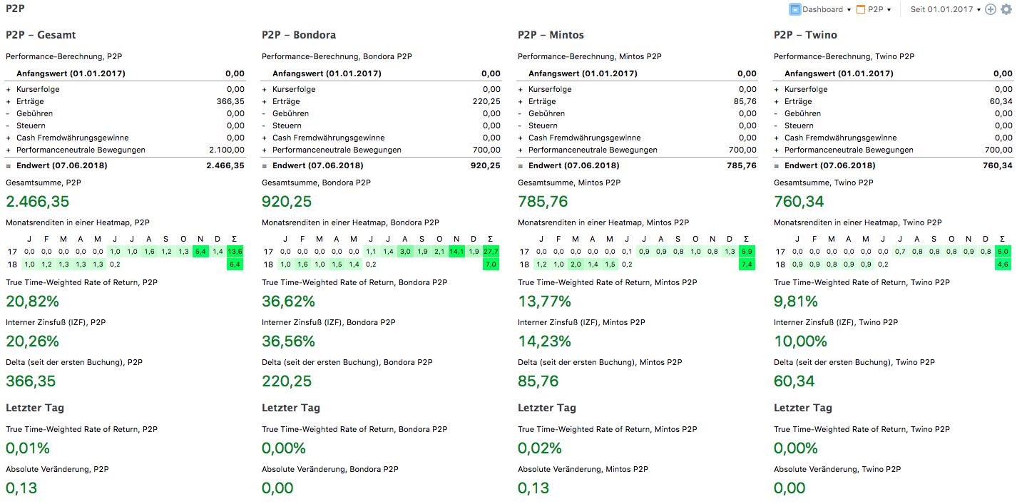 P2P Übersicht in Portfolio Performance
